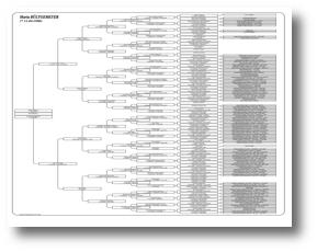 Besten stammbaum vorlage bilderrahmen ideen for Stammbaum zum ausdrucken